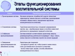 Этапы функционирования воспитательной системы ЭтапыПреобладающий вид деятель