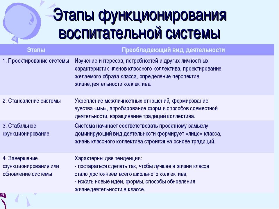 Этапы функционирования воспитательной системы ЭтапыПреобладающий вид деятель...