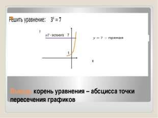 Вывод: корень уравнения – абсцисса точки пересечения графиков x 1 7