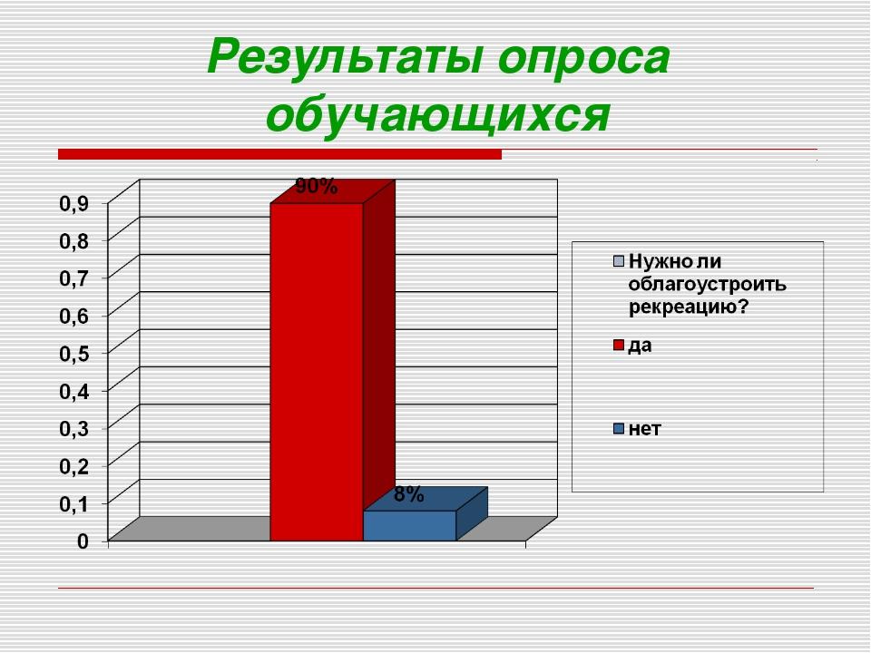 Результаты опроса обучающихся