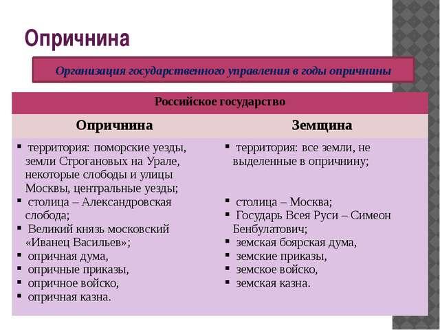 Опричнина Организация государственного управления в годы опричнины Российское...