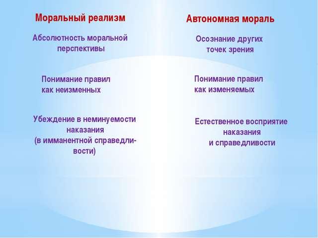 Моральный реализм Абсолютность моральной перспективы Автономная мораль Осозна...