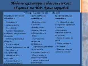 Модель культуры педагогического общения по И.Ф. Комогорцевой Культура педагог