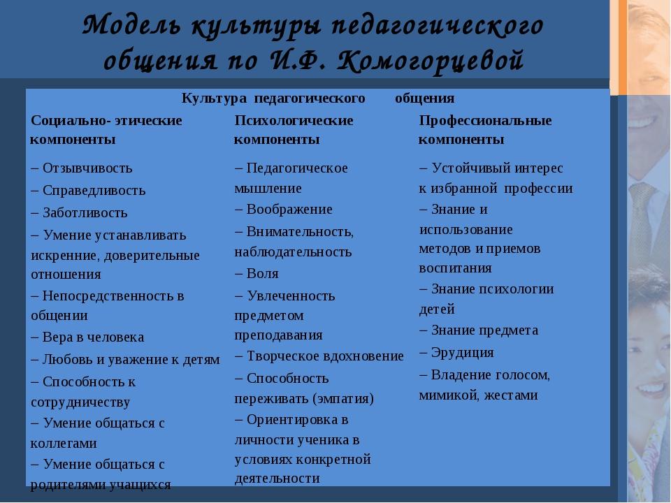 Модель культуры педагогического общения по И.Ф. Комогорцевой Культура педагог...