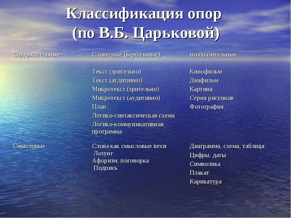 Классификация опор (по В.Б. Царьковой) СодержательныеСловесные (вербальные)...