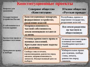 Конституционные проекты Конституционная монархия, федеративное устройство, ра