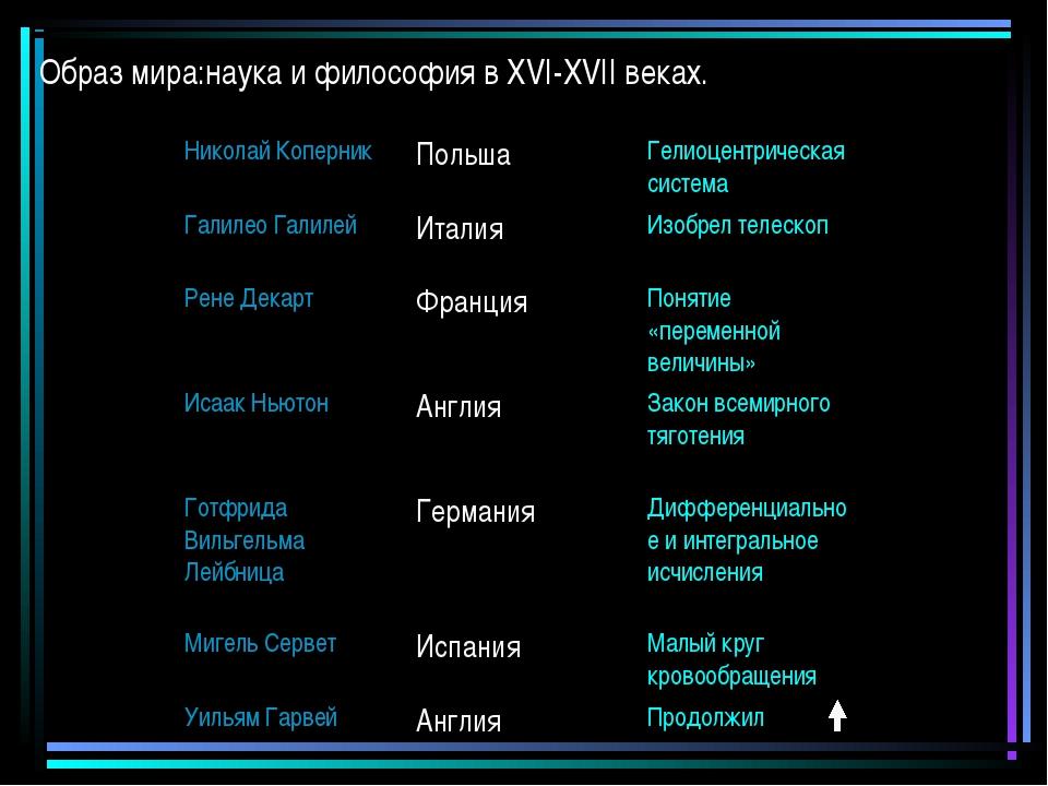 Образ мира:наука и философия в XVI-XVII веках. Николай КоперникПольшаГелиоц...