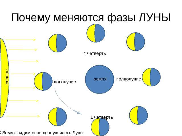 Почему меняются фазы ЛУНЫ новолуние 1 четверть полнолуние 4 четверть солнце з...
