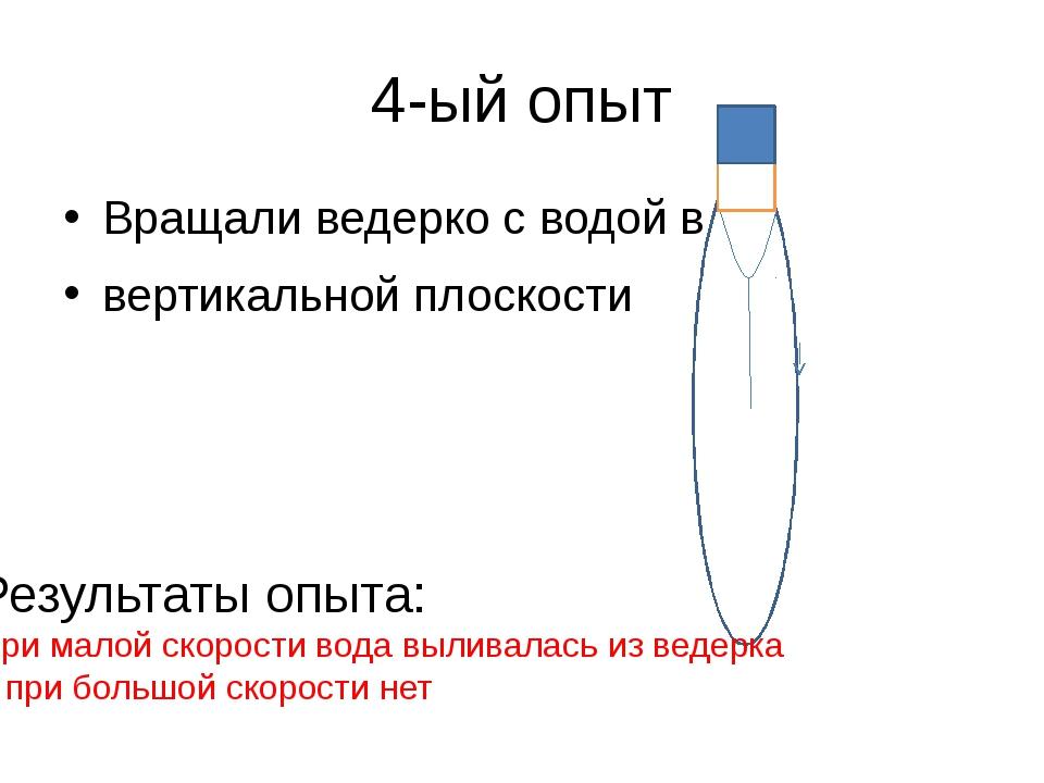 4-ый опыт Вращали ведерко с водой в вертикальной плоскости Результаты опыта:...