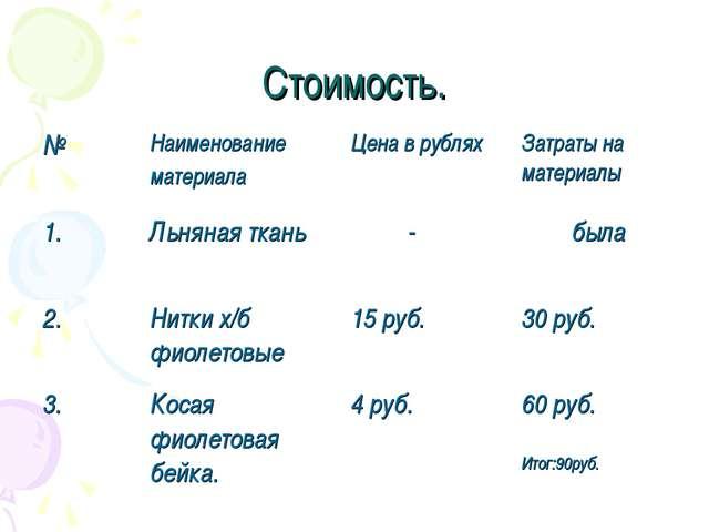 Стоимость. №Наименование материала Цена в рубляхЗатраты на материалы 1.Ль...