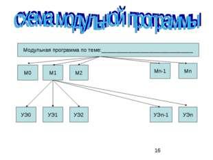 Модульная программа по теме:_______________________________ М0 М1 М2 Mn Мn-1