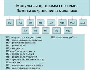 Модульная программа по теме: Законы сохранения в механике М1 М2 М4 М6 М8 М10