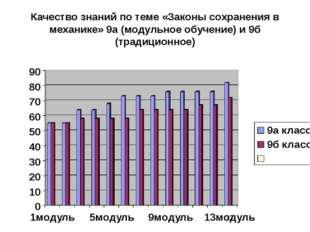 Качество знаний по теме «Законы сохранения в механике» 9а (модульное обучение