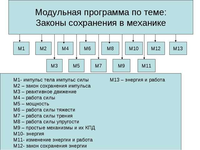 Модульная программа по теме: Законы сохранения в механике М1 М2 М4 М6 М8 М10...