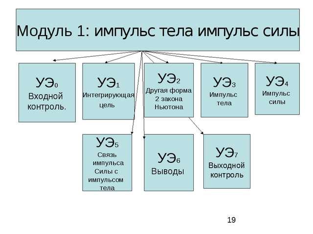 Модуль 1: импульс тела импульс силы УЭ0 Входной контроль. УЭ1 Интегрирующая ц...