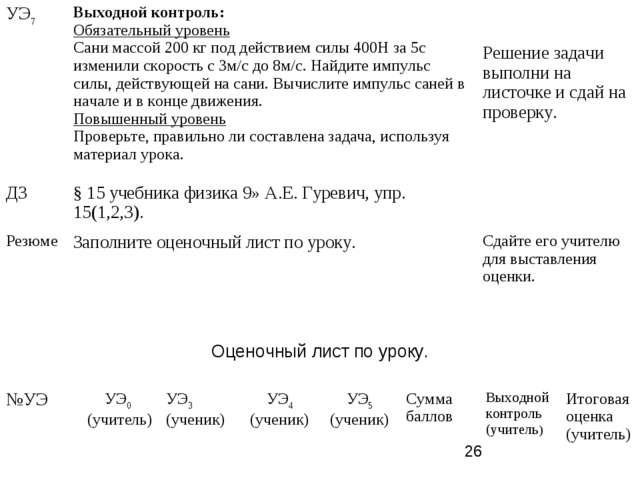 Оценочный лист по уроку. УЭ7Выходной контроль: Обязательный уровень Сани мас...