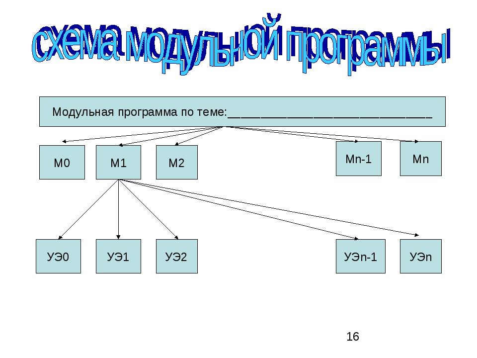 Модульная программа по теме:_______________________________ М0 М1 М2 Mn Мn-1...