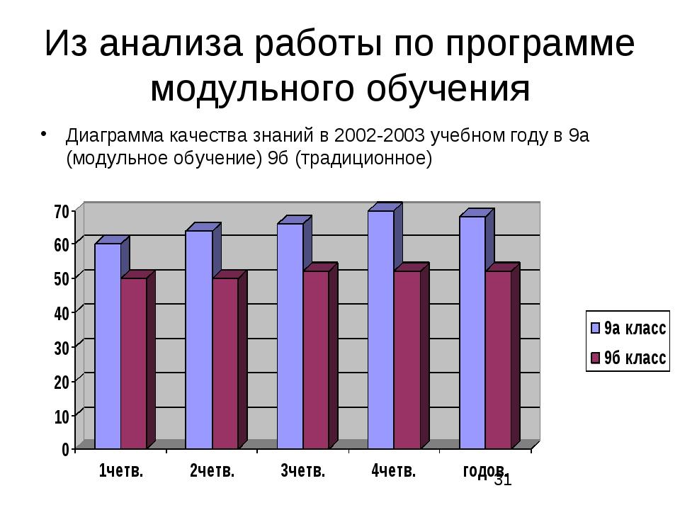 Из анализа работы по программе модульного обучения Диаграмма качества знаний...
