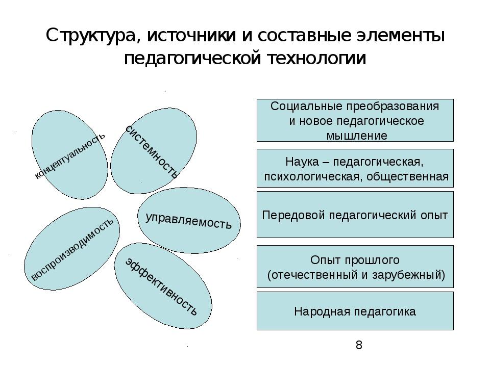 Структура, источники и составные элементы педагогической технологии концептуа...
