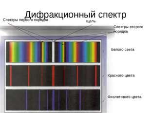 Дифракционный спектр Белого света Красного цвета Фиолетового цвета Спектры пе