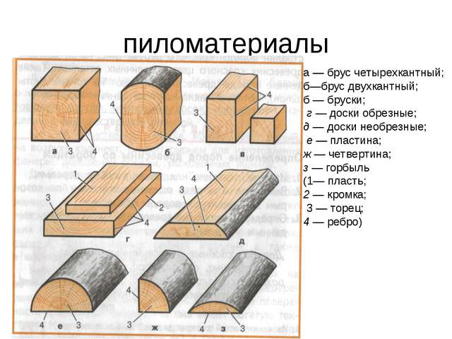 пиломатериалы а — брус четырехкантный; б—брус двухкантный; б — бруски; г — до...