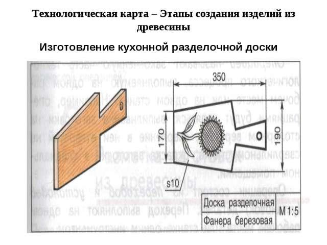 Технологическая карта – Этапы создания изделий из древесины Изготовление кухо...