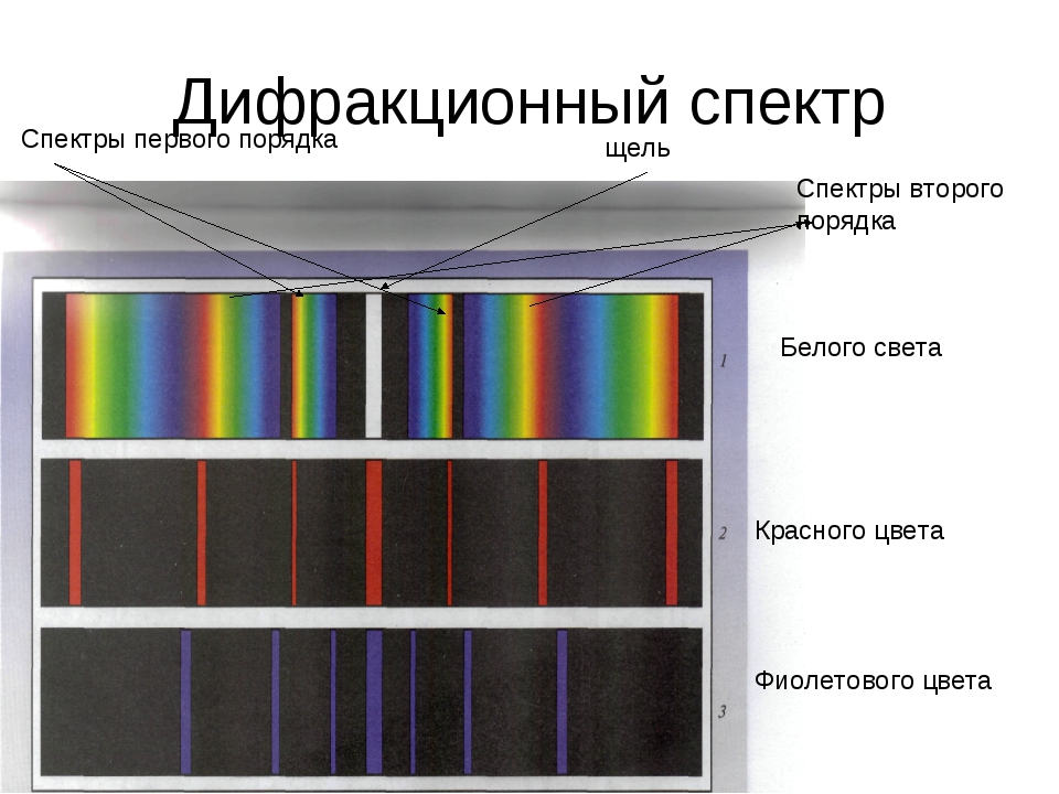 Дифракционный спектр Белого света Красного цвета Фиолетового цвета Спектры пе...