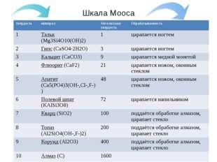 Шкала Мооса твердость минерал Абсолютная твердость Обрабатываемость 1 Тальк(M