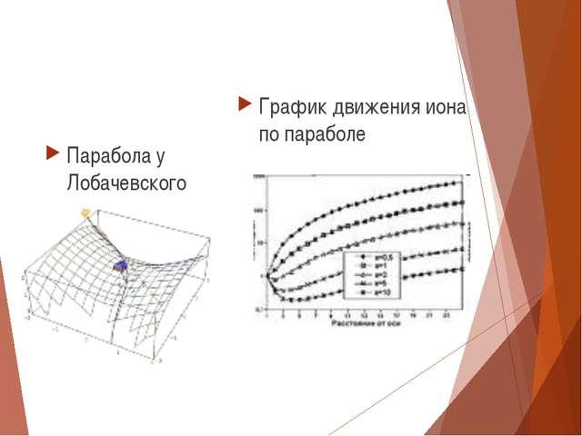 Парабола у Лобачевского График движения иона по параболе