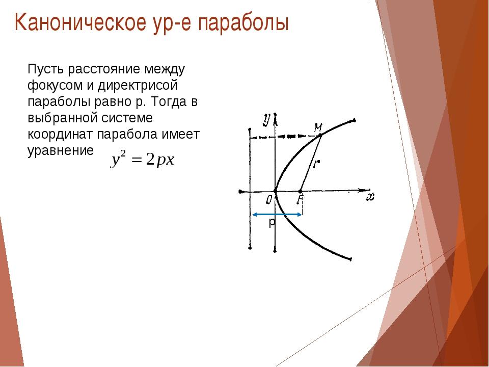 Каноническое ур-е параболы Пусть расстояние между фокусом и директрисой параб...