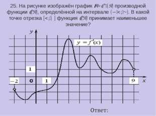 25. На рисунке изображён графикy=f ′(x)производной функцииf(x), определённ