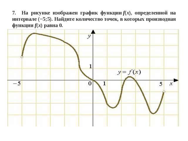 7. На рисунке изображен график функцииf(x), определенной на интервале(−5;5)...