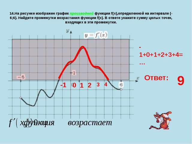 14.На рисунке изображен график производной функции f(x),определенной на интер...