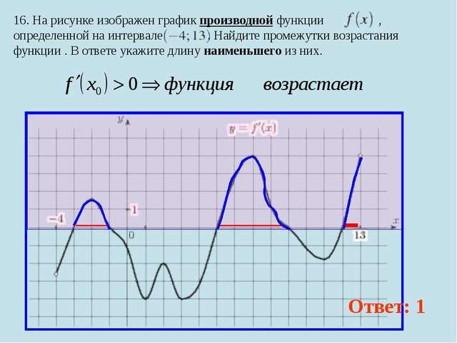 16. На рисунке изображен график производной функции , определенной на интерва...