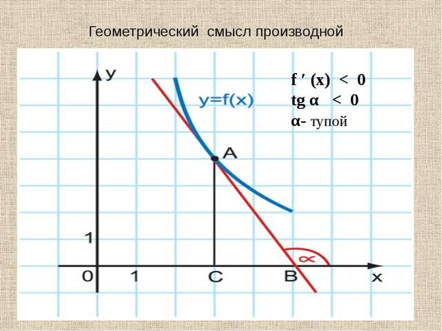 Геометрический смысл производной f ′ (x) < 0 tg α < 0 α- тупой