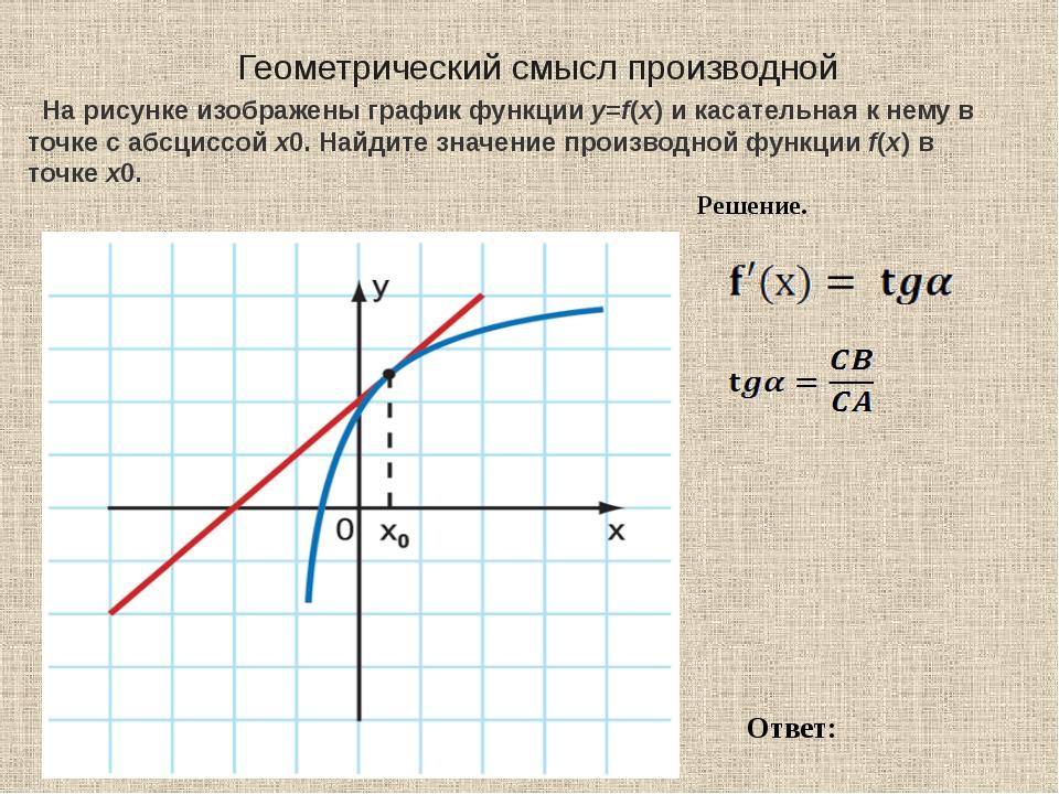 Геометрический смысл производной На рисунке изображены график функцииy=f(x)...