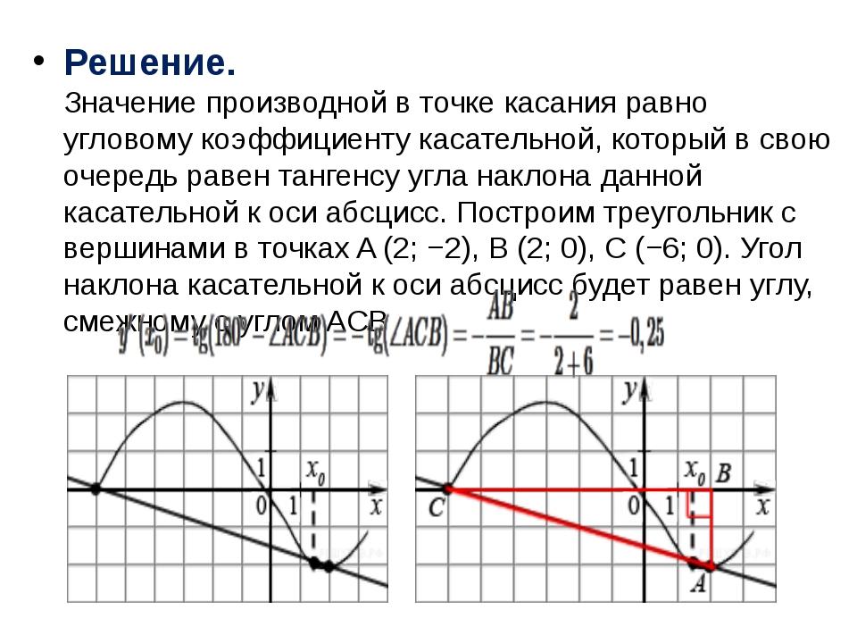 Решение. Значение производной в точке касания равно угловому коэффициенту ка...