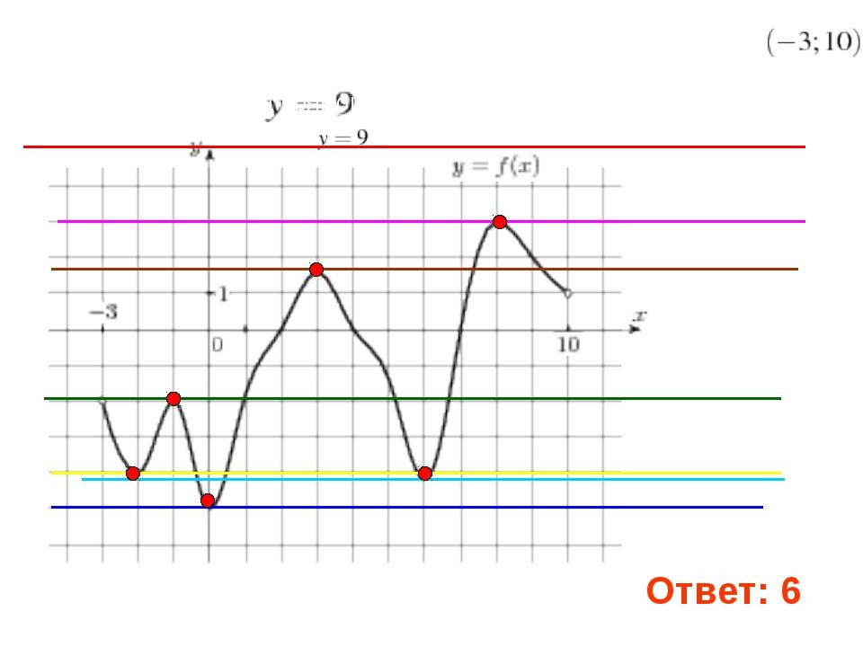 . 5. На рисунке изображен график функции , определенной на интервале Найдите...