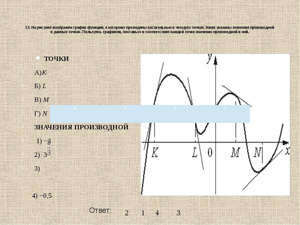 13. На рисунке изображён график функции, к которому проведены касательные вч...
