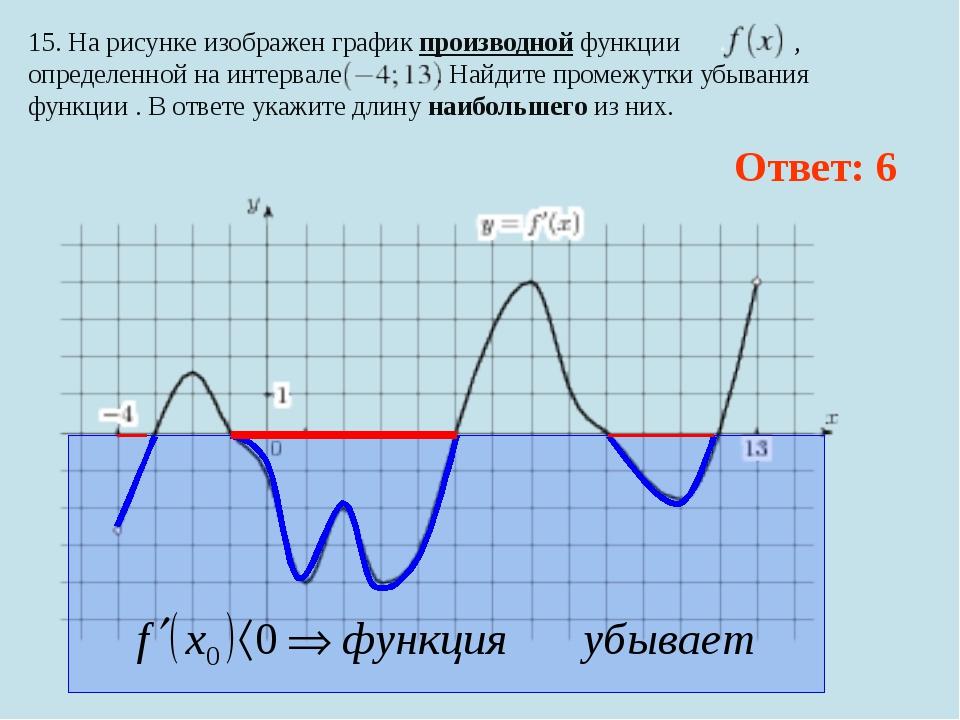 15. На рисунке изображен график производной функции , определенной на интерва...