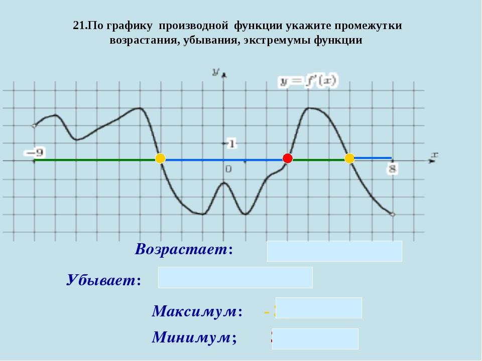 21.По графику производной функции укажите промежутки возрастания, убывания,...