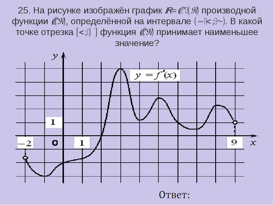 25. На рисунке изображён графикy=f ′(x)производной функцииf(x), определённ...