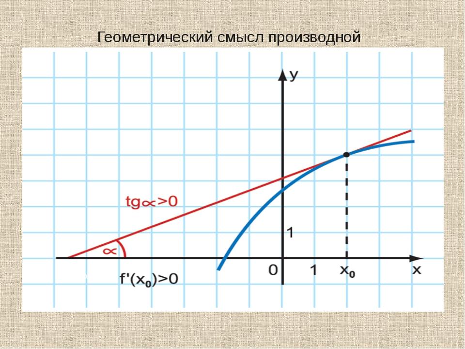 Геометрический смысл производной ααααα′