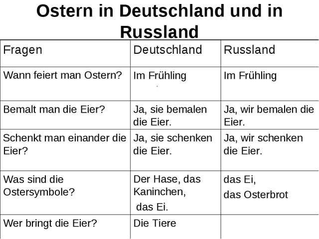 Ostern in Deutschland und in Russland Die Tiere Wer bringt die Eier? das Ei,...