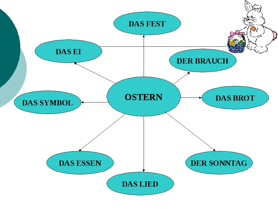 OSTERN DAS FEST