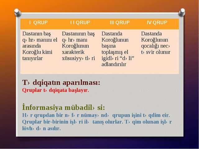 Tədqiqatın aparılması: Qruplar tədqiqata başlayır. İnformasiya mübadiləsi: Hə...