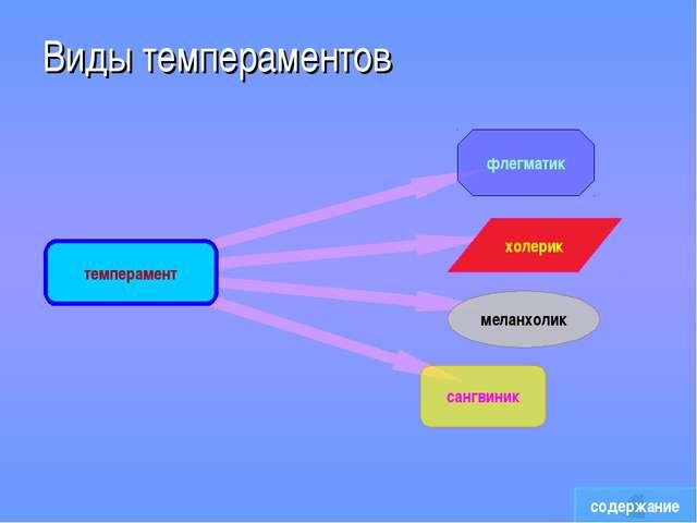 Виды темпераментов содержание темперамент флегматик меланхолик холерик сангви...