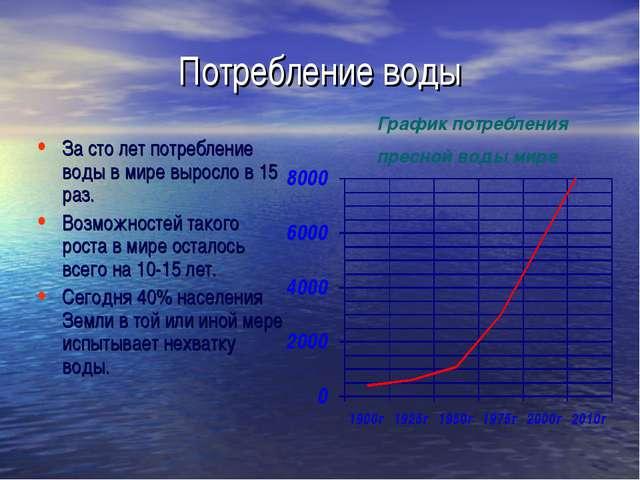 Потребление воды За сто лет потребление воды в мире выросло в 15 раз. Возможн...
