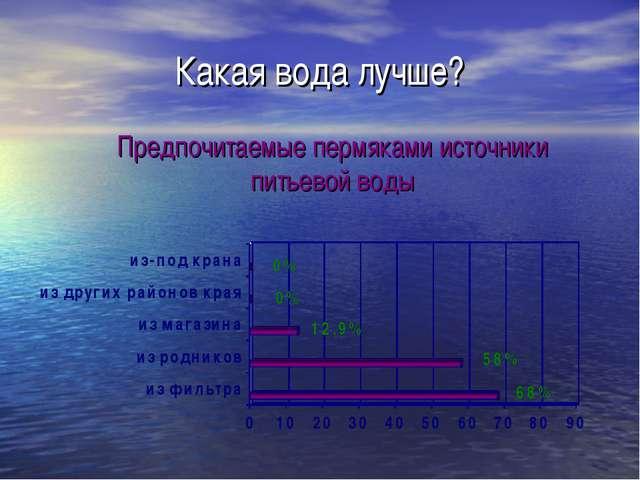 Какая вода лучше? Предпочитаемые пермяками источники питьевой воды