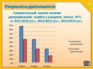 Сравнительный анализ наличия дисграфических ошибок у учащихся класса КРО в 20